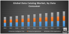 Global Data Catalog Market
