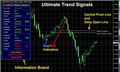 Forex Strategy Indicators