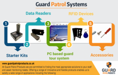 Guard Patrol Systems