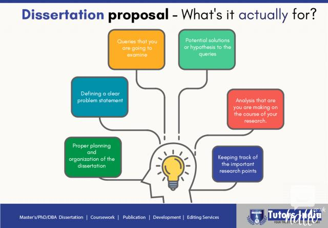 dissertation proposals The dissertation proposal template includes a set of different templates that helps you in showcasing your exact research idea and topic with relevant examples and instances the entire set of templates can be customized to meet varied needs and requirements of school, college, and post graduate students.