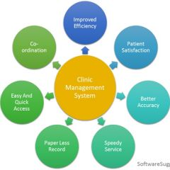Clinic management system software