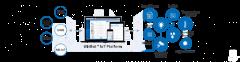 Ubibot Iot Platform Is A Cloud-Based Platform